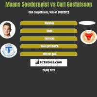 Maans Soederqvist vs Carl Gustafsson h2h player stats