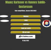 Maanz Karlsson vs Hannes Sahlin-Gustavsson h2h player stats