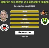 Maarten de Fockert vs Alessandro Damen h2h player stats