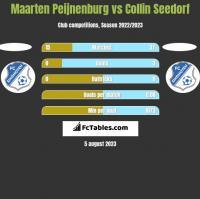 Maarten Peijnenburg vs Collin Seedorf h2h player stats