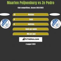 Maarten Peijnenburg vs Ze Pedro h2h player stats
