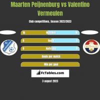 Maarten Peijnenburg vs Valentino Vermeulen h2h player stats