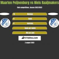 Maarten Peijnenburg vs Niels Raaijmakers h2h player stats