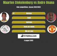 Maarten Stekelenburg vs Andre Onana h2h player stats