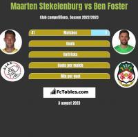 Maarten Stekelenburg vs Ben Foster h2h player stats