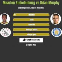 Maarten Stekelenburg vs Brian Murphy h2h player stats