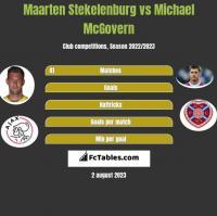Maarten Stekelenburg vs Michael McGovern h2h player stats