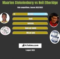 Maarten Stekelenburg vs Neil Etheridge h2h player stats