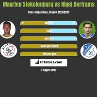 Maarten Stekelenburg vs Nigel Bertrams h2h player stats