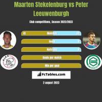 Maarten Stekelenburg vs Peter Leeuwenburgh h2h player stats