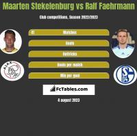 Maarten Stekelenburg vs Ralf Faehrmann h2h player stats