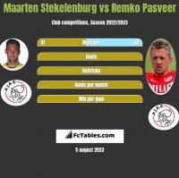Maarten Stekelenburg vs Remko Pasveer h2h player stats