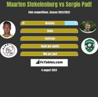 Maarten Stekelenburg vs Sergio Padt h2h player stats
