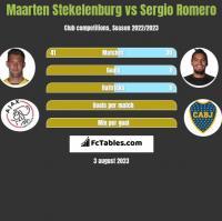 Maarten Stekelenburg vs Sergio Romero h2h player stats