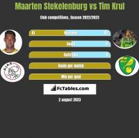 Maarten Stekelenburg vs Tim Krul h2h player stats