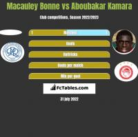 Macauley Bonne vs Aboubakar Kamara h2h player stats