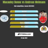 Macauley Bonne vs Andreas Weimann h2h player stats