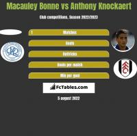 Macauley Bonne vs Anthony Knockaert h2h player stats