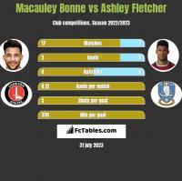 Macauley Bonne vs Ashley Fletcher h2h player stats