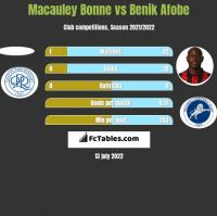 Macauley Bonne vs Benik Afobe h2h player stats