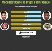 Macauley Bonne vs Bright Osayi-Samuel h2h player stats