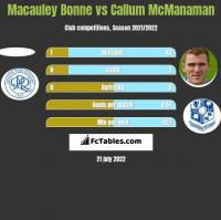 Macauley Bonne vs Callum McManaman h2h player stats