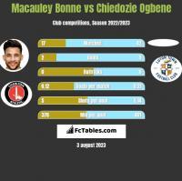 Macauley Bonne vs Chiedozie Ogbene h2h player stats