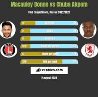 Macauley Bonne vs Chuba Akpom h2h player stats