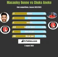 Macauley Bonne vs Chuks Aneke h2h player stats