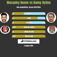 Macauley Bonne vs Danny Hylton h2h player stats