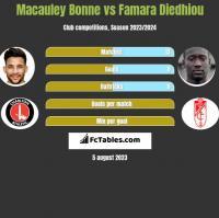 Macauley Bonne vs Famara Diedhiou h2h player stats
