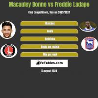 Macauley Bonne vs Freddie Ladapo h2h player stats