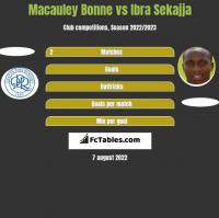 Macauley Bonne vs Ibra Sekajja h2h player stats