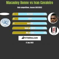 Macauley Bonne vs Ivan Cavaleiro h2h player stats