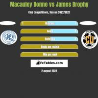 Macauley Bonne vs James Brophy h2h player stats