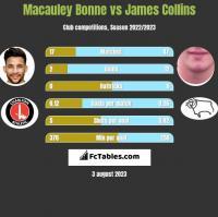 Macauley Bonne vs James Collins h2h player stats