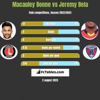 Macauley Bonne vs Jeremy Bela h2h player stats