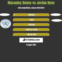 Macauley Bonne vs Jordan Rose h2h player stats