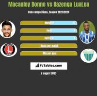 Macauley Bonne vs Kazenga LuaLua h2h player stats