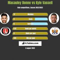 Macauley Bonne vs Kyle Vassell h2h player stats