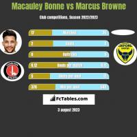 Macauley Bonne vs Marcus Browne h2h player stats