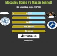 Macauley Bonne vs Mason Bennett h2h player stats
