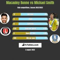 Macauley Bonne vs Michael Smith h2h player stats