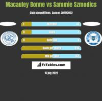 Macauley Bonne vs Sammie Szmodics h2h player stats