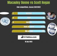 Macauley Bonne vs Scott Hogan h2h player stats