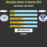 Macauley Bonne vs George Hirst h2h player stats