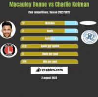Macauley Bonne vs Charlie Kelman h2h player stats
