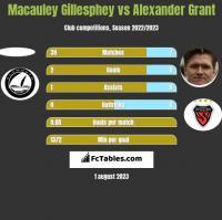 Macauley Gillesphey vs Alexander Grant h2h player stats