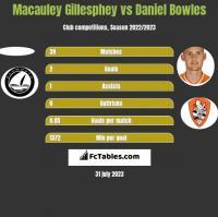 Macauley Gillesphey vs Daniel Bowles h2h player stats