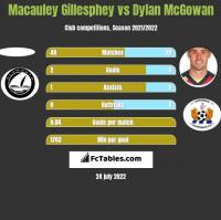 Macauley Gillesphey vs Dylan McGowan h2h player stats